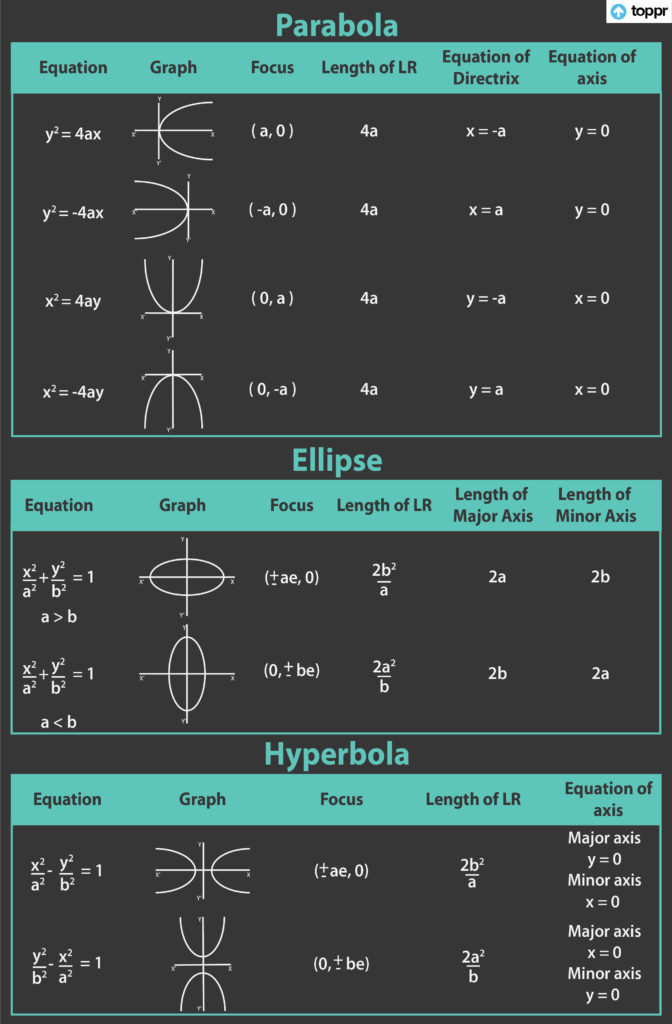 conic section cheat sheet