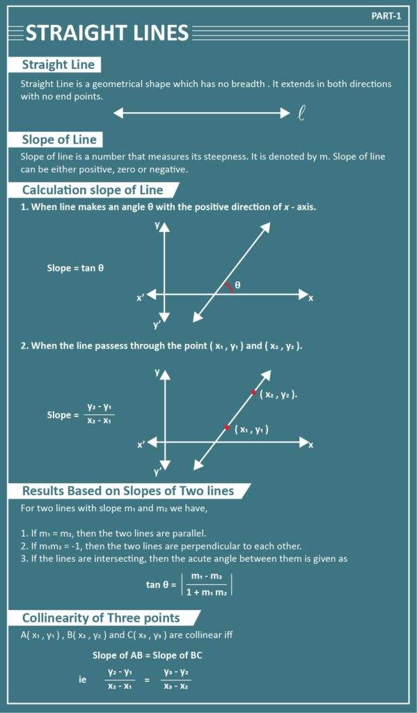 straight lines cheat sheet