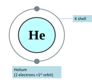 Electronic Configuration of Helium