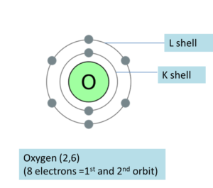 Electronic Configuration of Oxygen