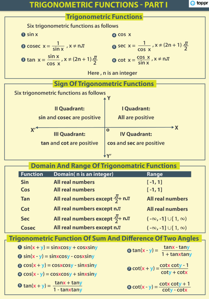 Range of Trigonometric Functions