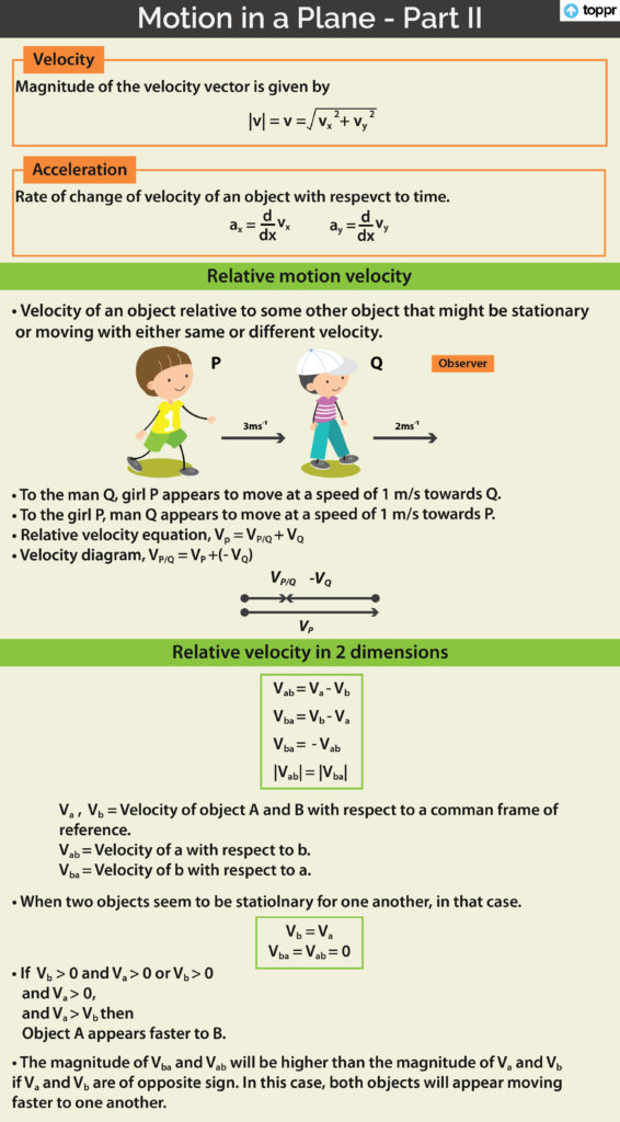 Relative Velocity in Two Dimensions