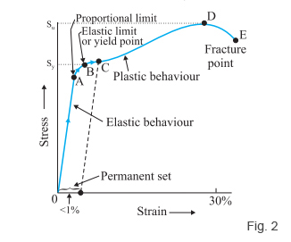 Hooke S Law And Stress Strain Curve Analysis Videos And Examples