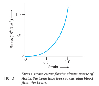 Fabulous Hookes Law And Stress Strain Curve Analysis Videos And Examples Wiring Cloud Brecesaoduqqnet