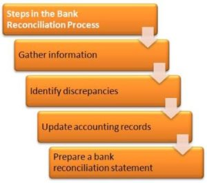Preparation of Bank Reconciliation Statement