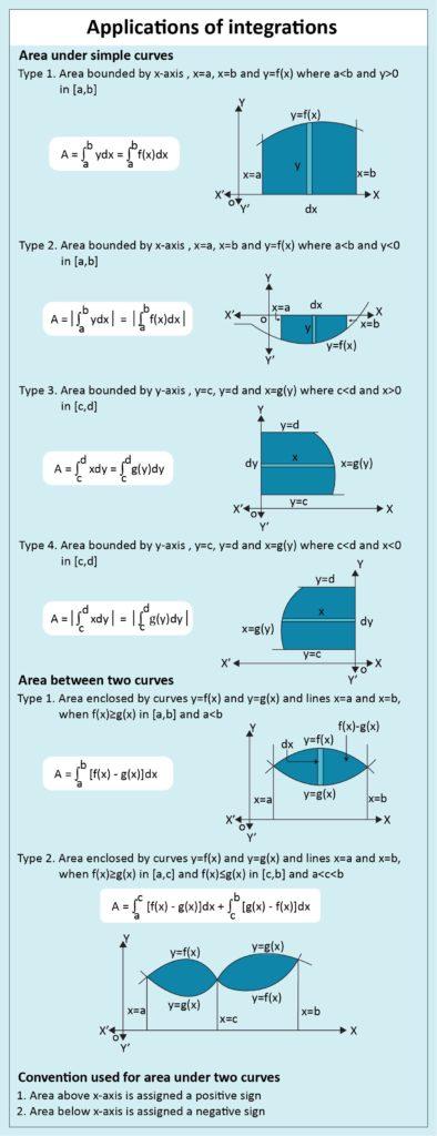 Area Under Simple Curves