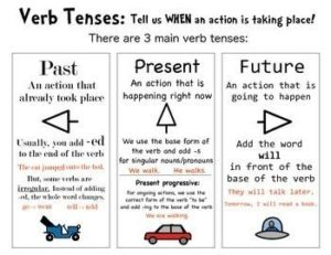 Uses of Tenses
