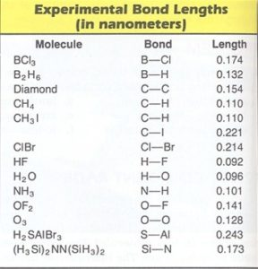 Bond Parameters: Bond Length, Bond Angle, Enthalpy, Videos, Examples