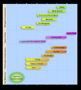 Particulate-matter particulate-pollutants