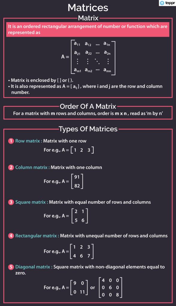 matrix cheat sheet