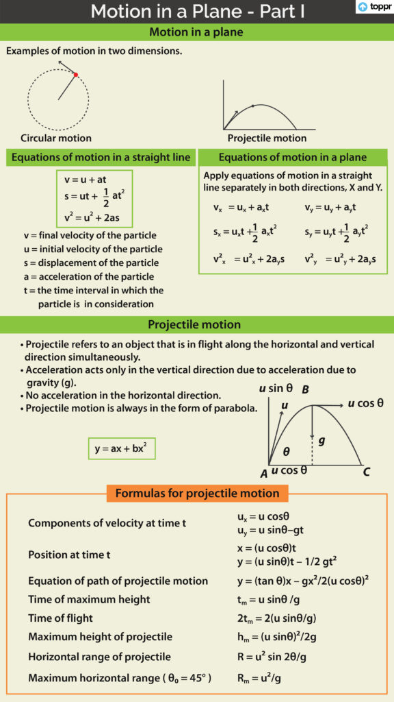 Resolution of Vectors and Vector Addition