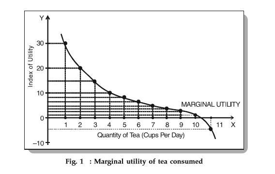marginal utility analysis