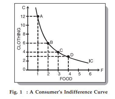 l shaped indifference curve