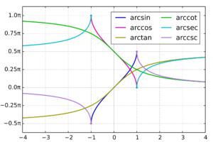Inverse Trigonometric Formulas