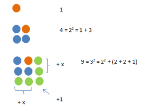 Patterns in Square Numbers: Math Patterns, Videos and Solved