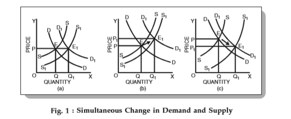 simultaneous changes in demand and supply