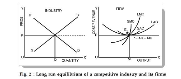 long run equilibrium