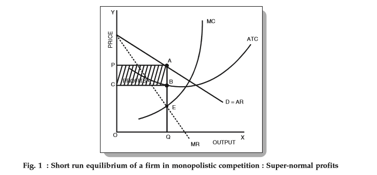 monopolistic competition  features  price determination  examples