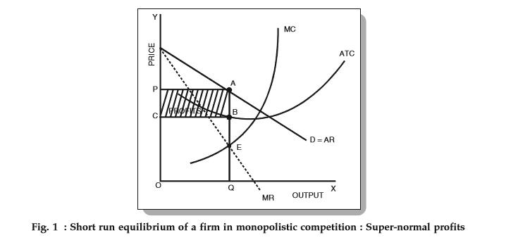 price determination under monopolistic competition with diagram
