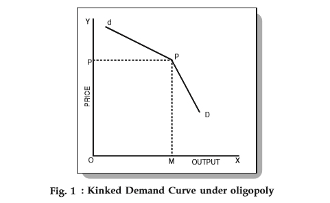 Kinked Demand Curve Concept Graphical Representation Examples Etc