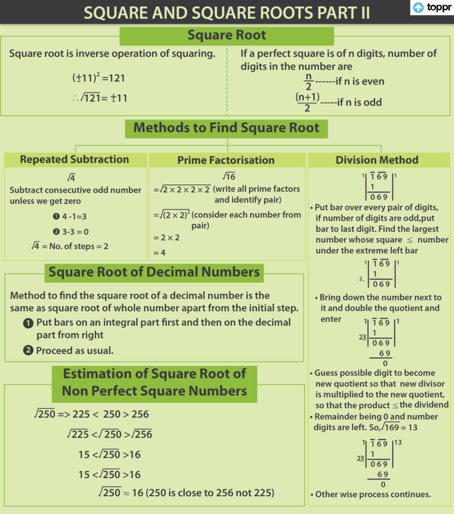 Square Root Of Perfect Non Perfect Squares Videos Methods Example Sqrt(225 cm^2) = sqrt(s^2) 15 cm = s s = 15 cm the formula for the perimeter of a square is: square root of perfect non perfect