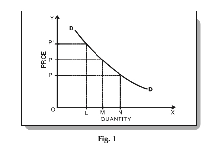 Movement Along The Demand Curve And Shift Of The Demand Curve