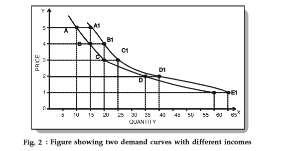 movement and shift of the demand curve