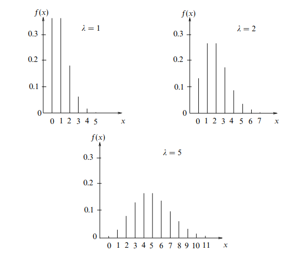 Poisson Distribution - Basic Application: Characteristics, Videos