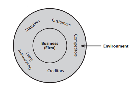 Meaning Characteristics And Features Of Business Environment Videos
