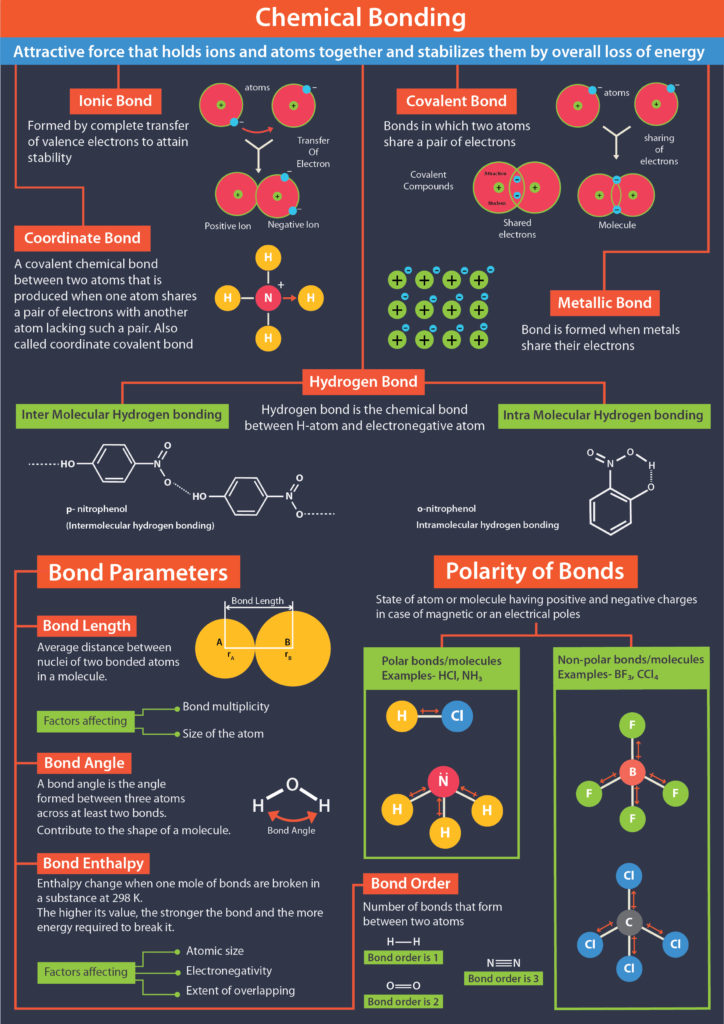 chemical bonding cheat sheet