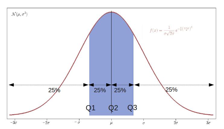 quartile deviation