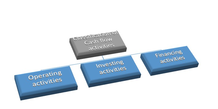 Classification of Activities for Cash Flow Statement with Examples