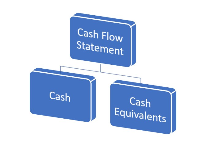 Benefits of Cash Flow Statement and Cash Equivalents