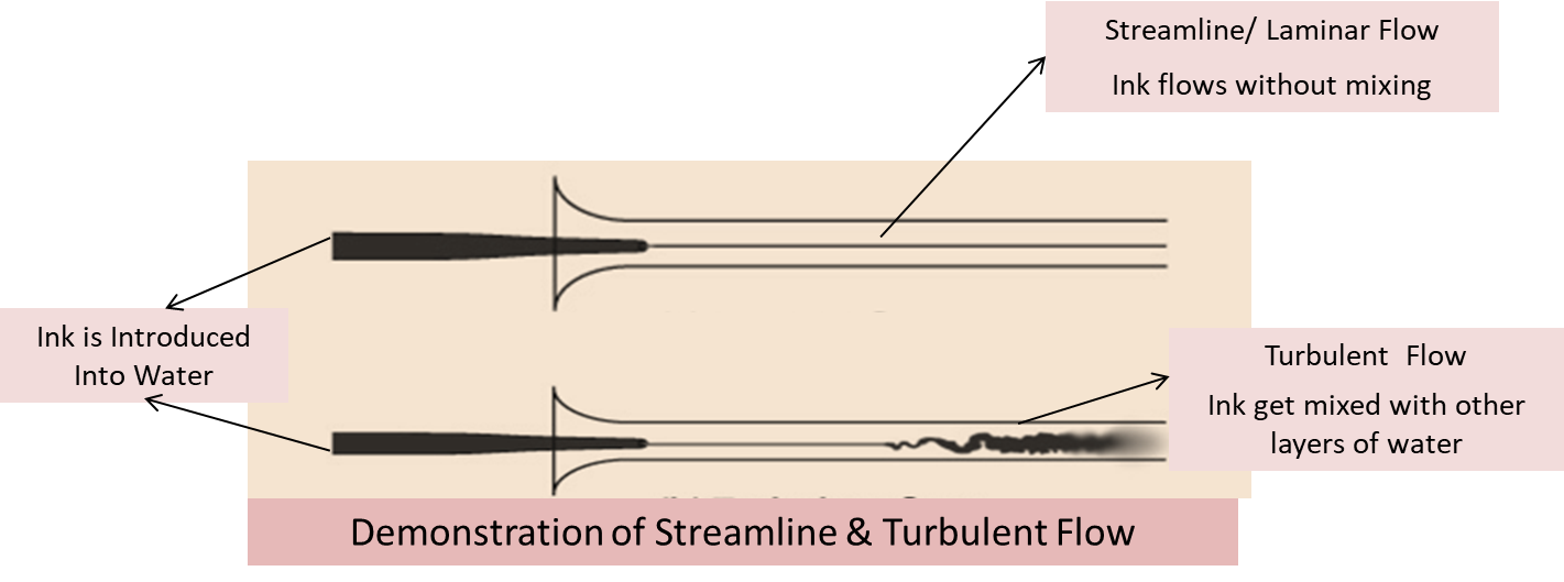 Streamline Flow: Fluid Dynamics, Continuity Equation, Videos & Examples
