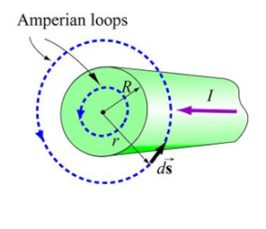 Ampere's Circuital Law: Regular and Irregular Coil, Videos