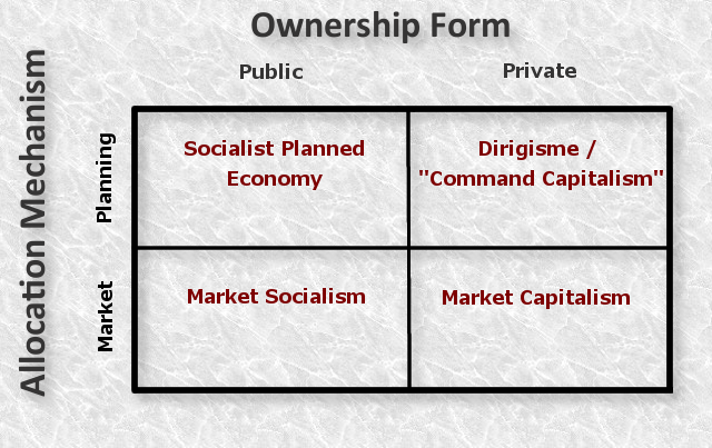 elements of a mixed economic system