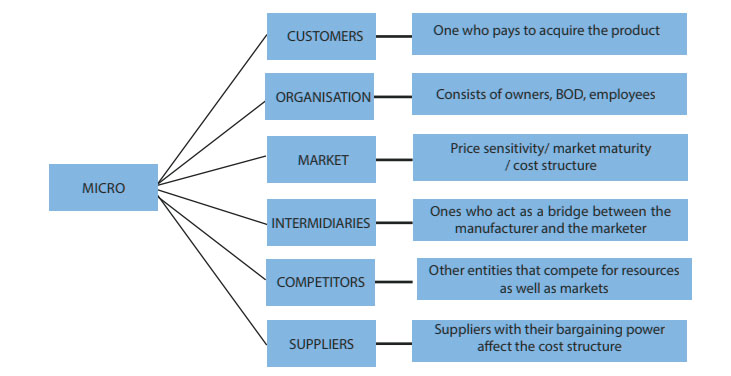 components of micro environment of marketing