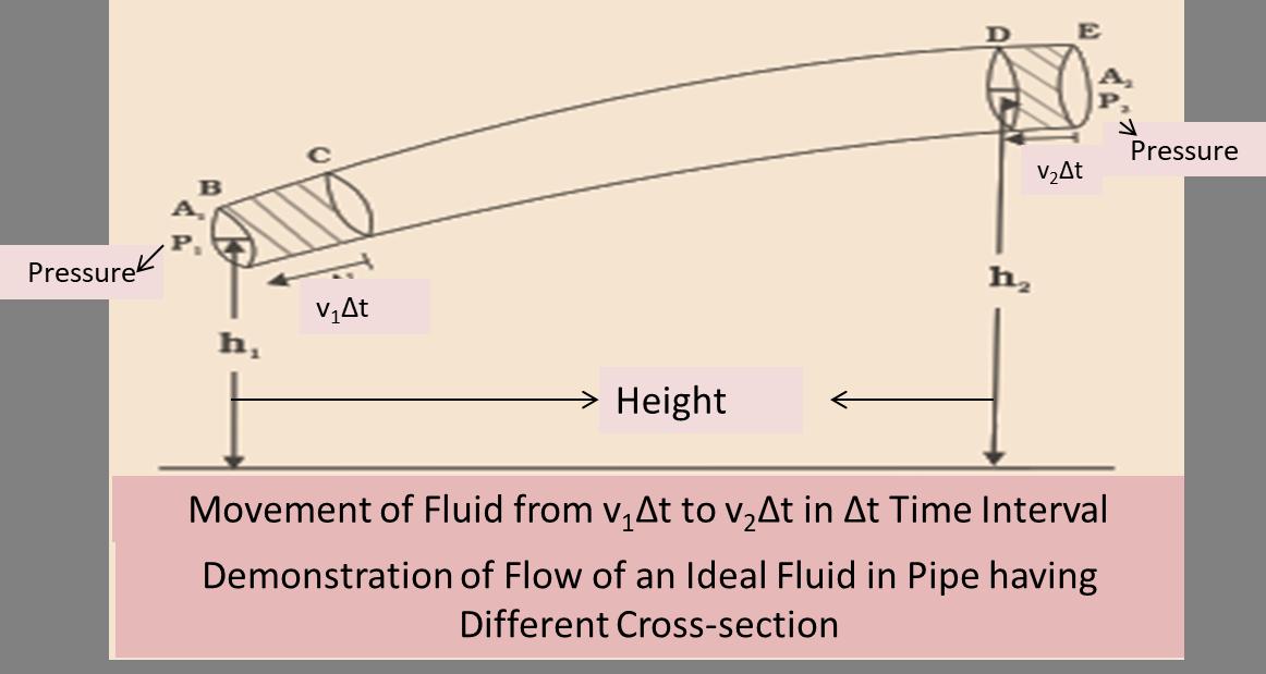 Bernoulli's Equation and Principle: Derivation, Formulas