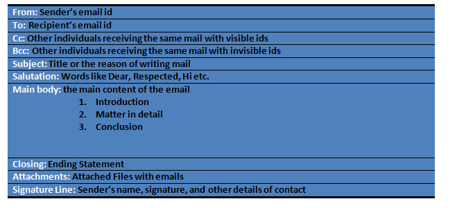 format of email writing in english