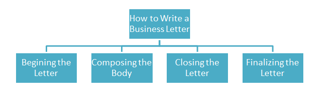 how to write business letter