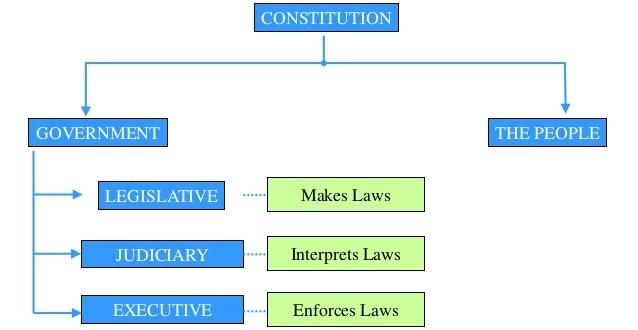 Statute Law and legislation