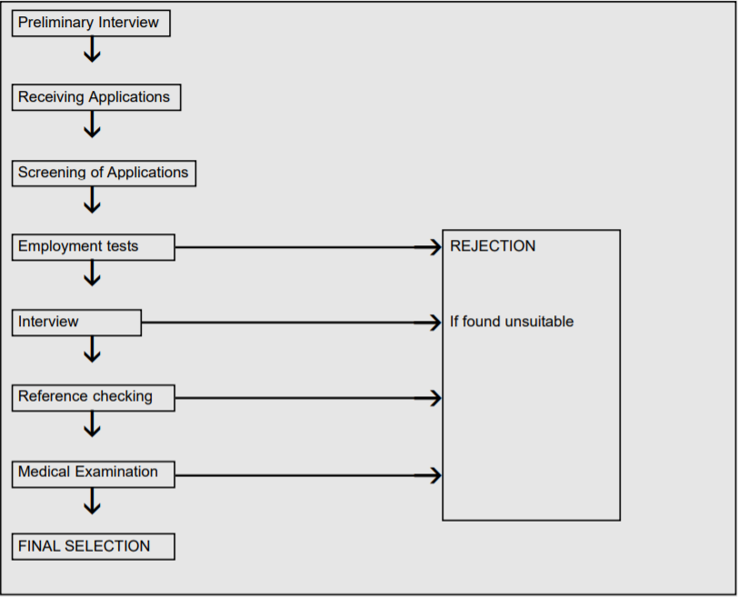 Selection Process : Meaning and 8 Steps of Selection Process