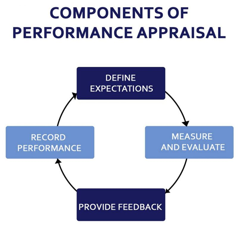 Image result for performance appraisal photos