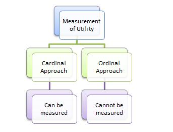 utility definition