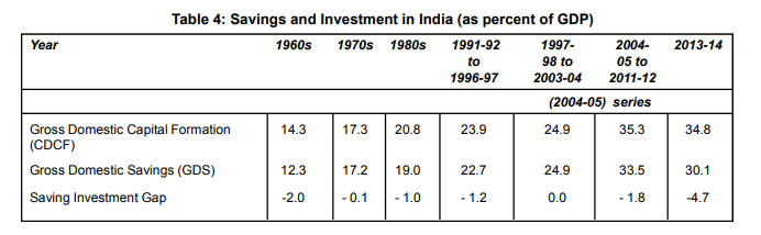 basic characteristics of the Indian economy