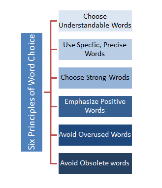 Word Choice: Importance, Principles, and Ways to Improve
