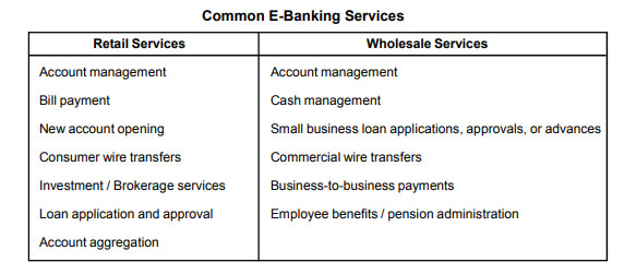 E Banking: E-banking in India -Types of E-Banking and Importance
