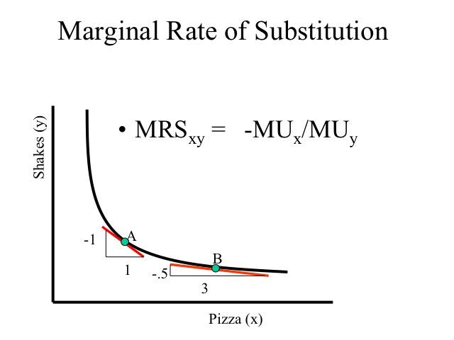 marginal rate of consumption