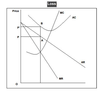 Equilibrium in Monopoly