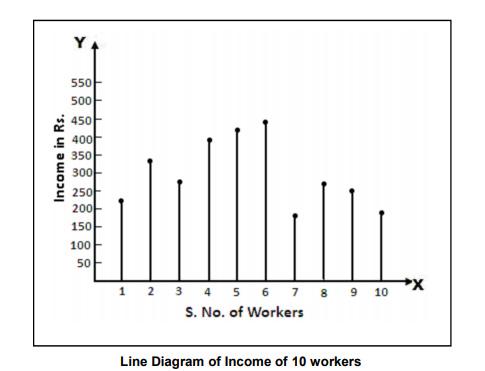 Diagrammatic Data Presentation: Advantages, and Limitations